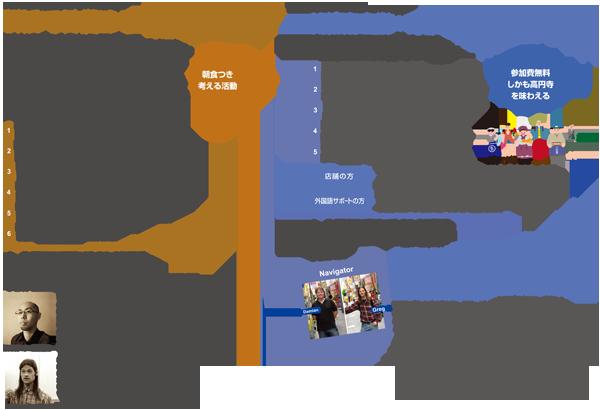平成25年~26年度高円寺まちの駅、学び・遊び講座
